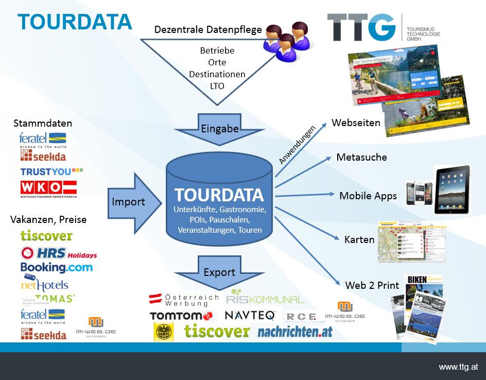 TOURDATA-Partner
